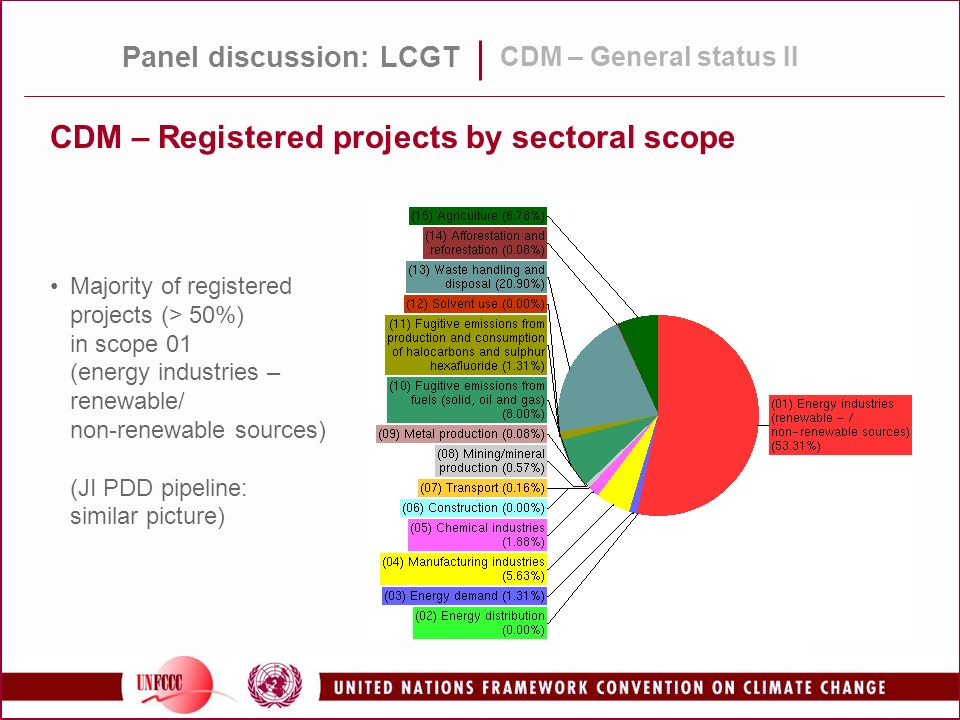 CDM – Registered projects by sectoral scope