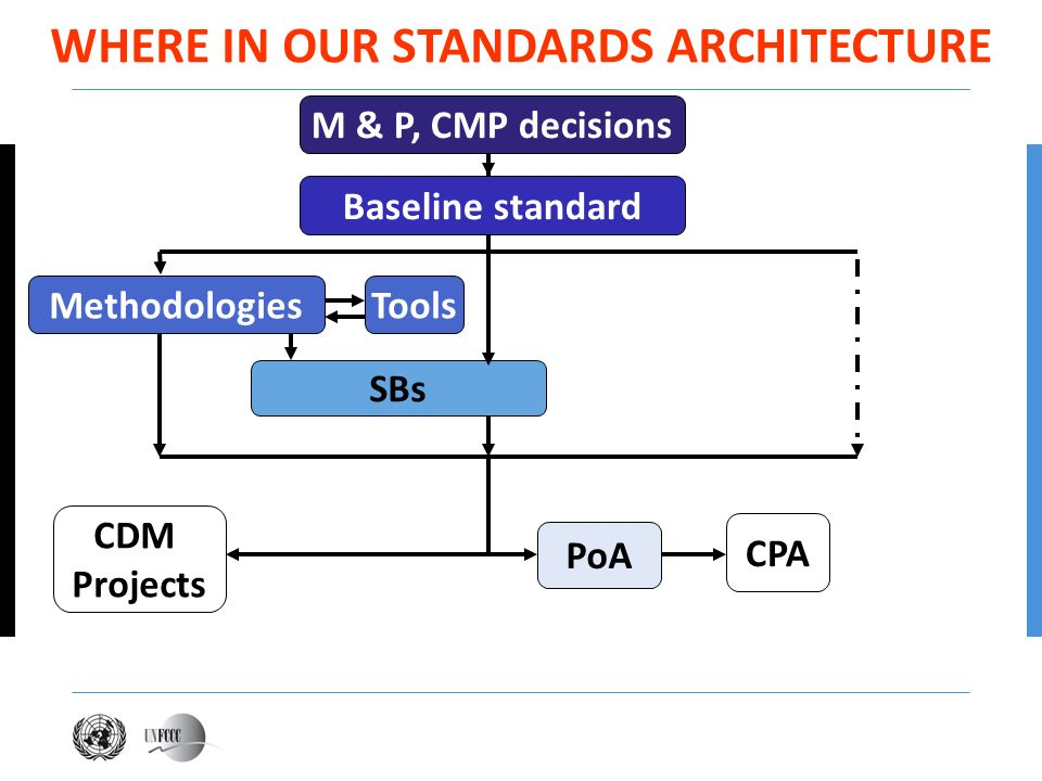 WHERE IN OUR STANDARDS ARCHITECTURE