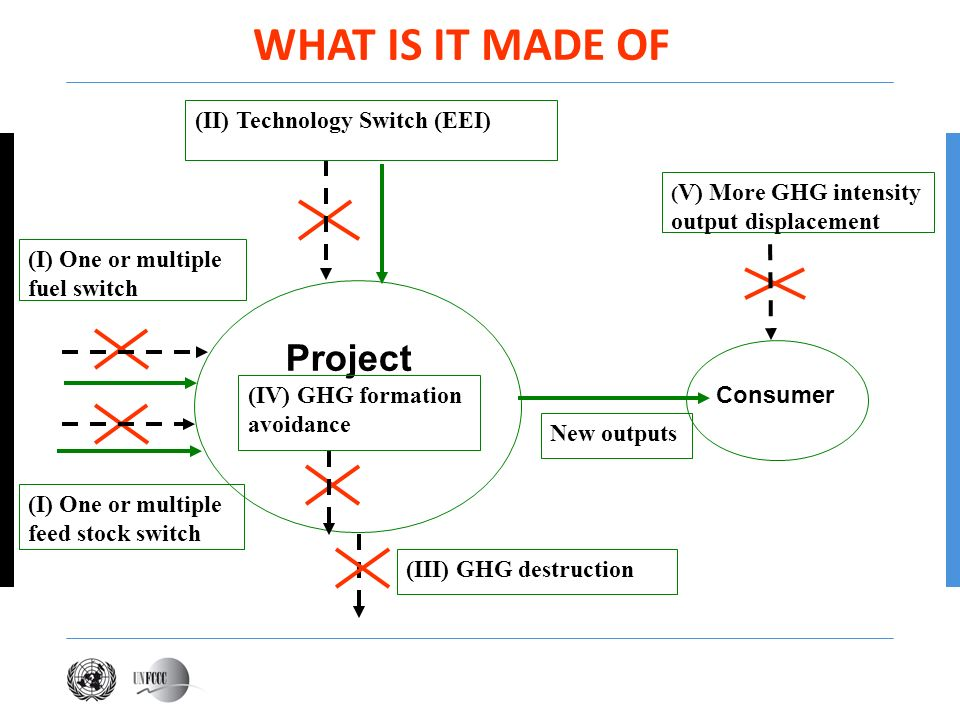 WHAT IS IT MADE OF Project (II) Technology Switch (EEI)