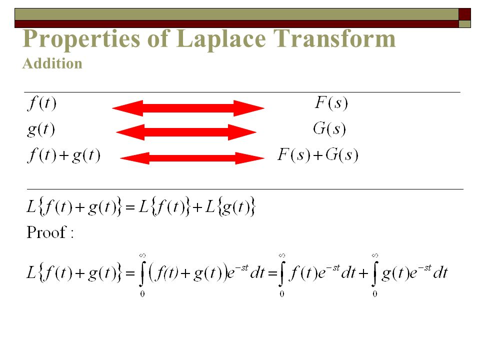 Properties of Laplace Transform Addition