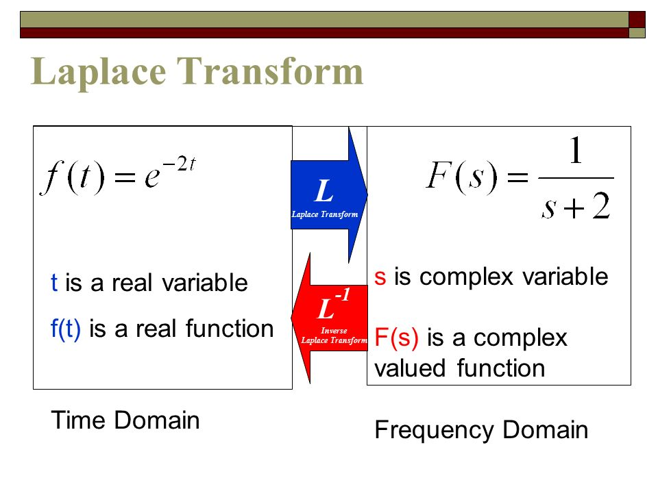 Laplace Transform L L-1 t is a real variable s is complex variable