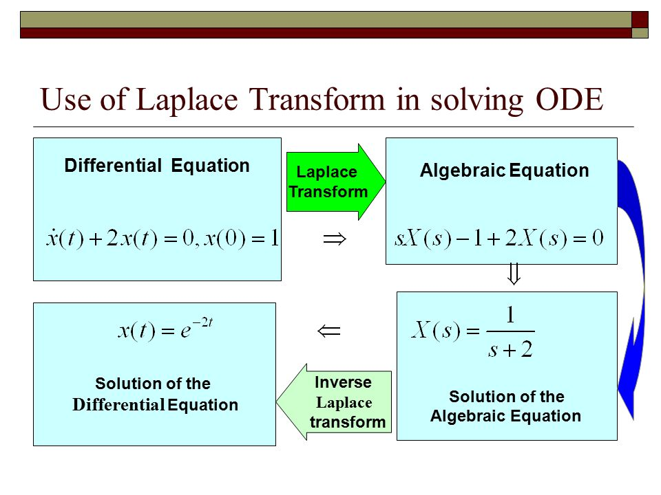 Use of Laplace Transform in solving ODE