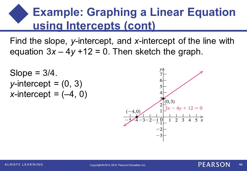 Chapter 1 Graphs and Functions - ppt download