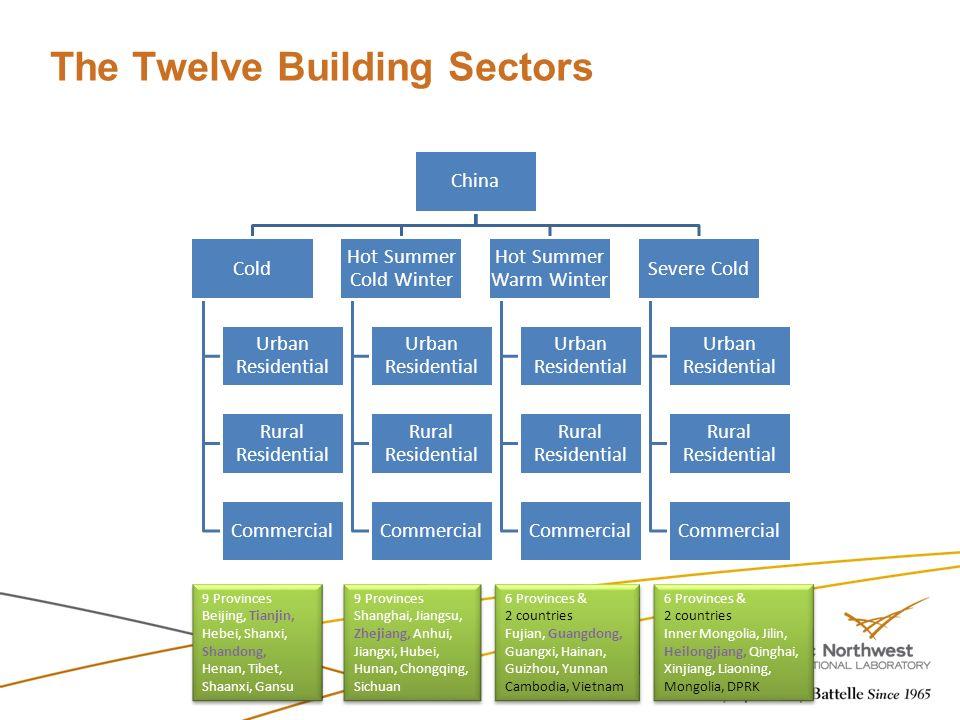 The Twelve Building Sectors