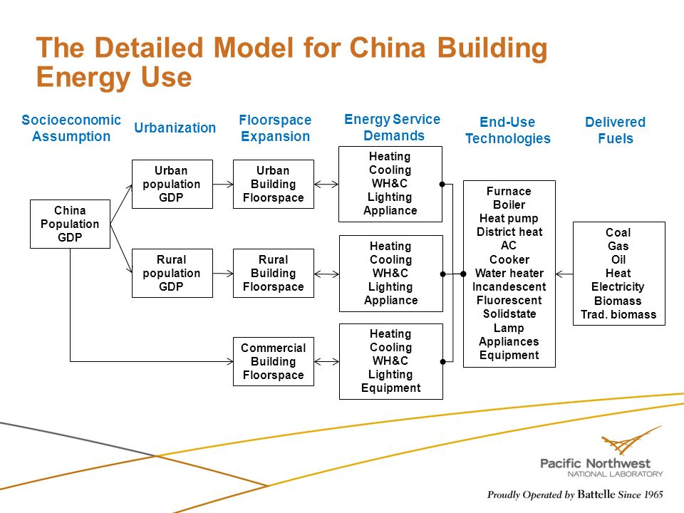 The Detailed Model for China Building Energy Use