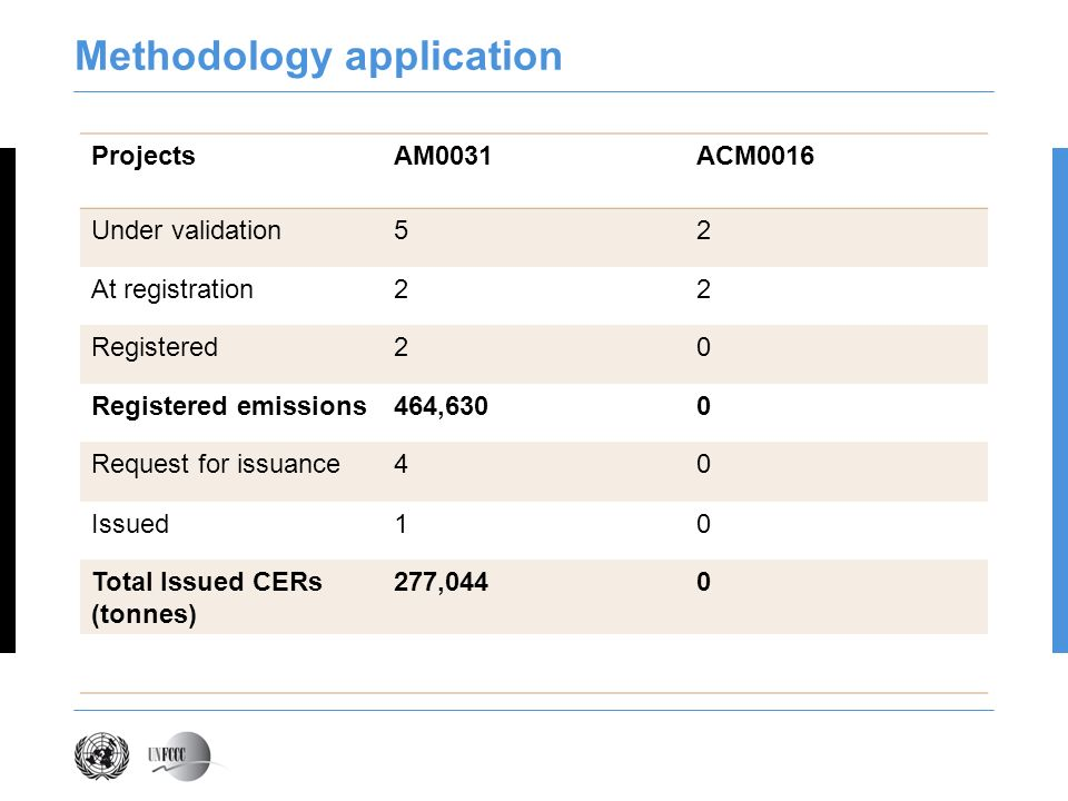 Methodology application