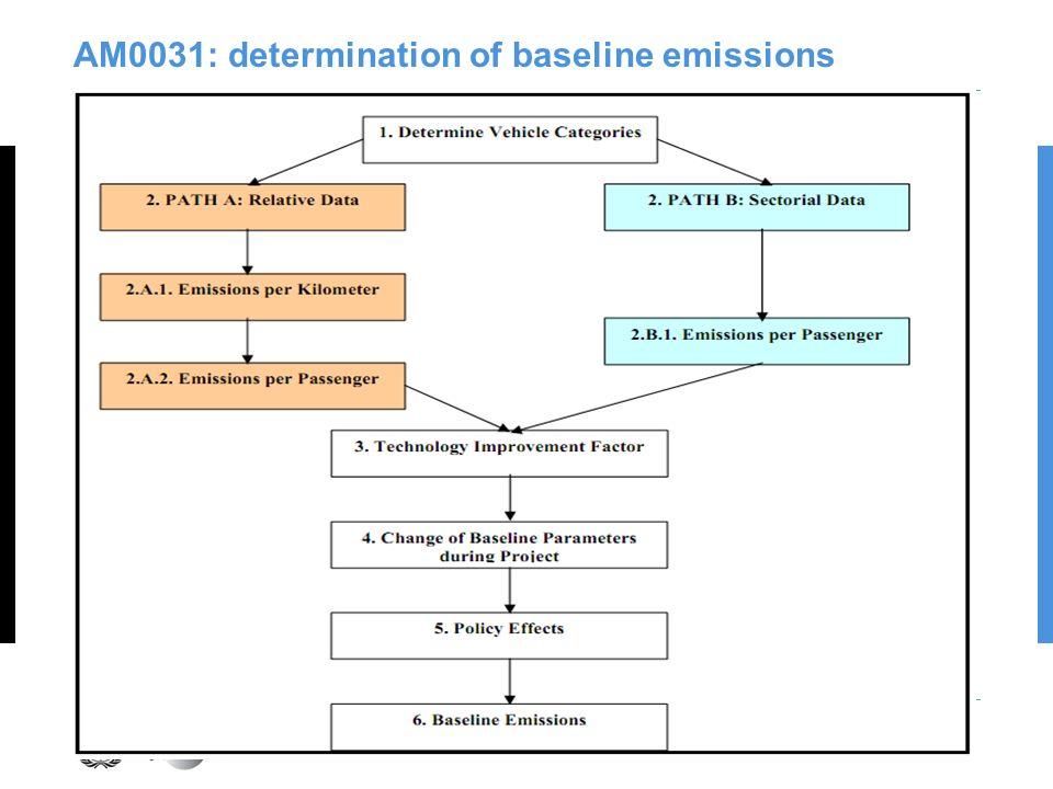 AM0031: determination of baseline emissions