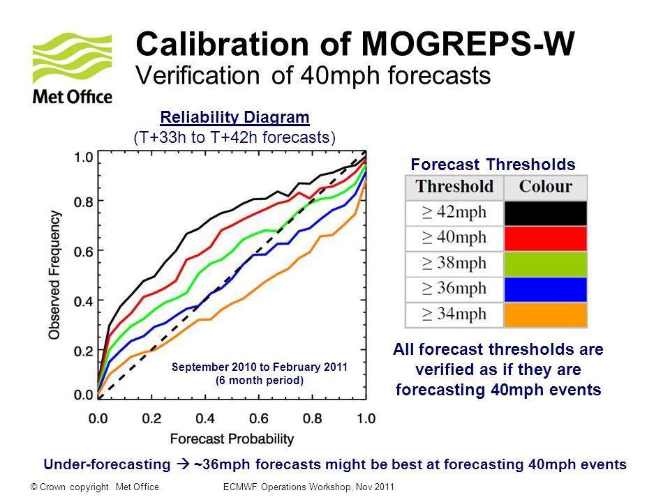 Calibration of MOGREPS-W Verification of 40mph forecasts