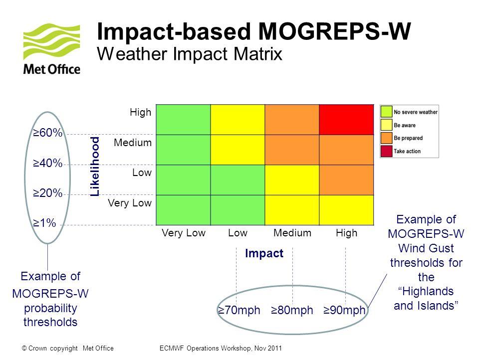 Impact-based MOGREPS-W Weather Impact Matrix