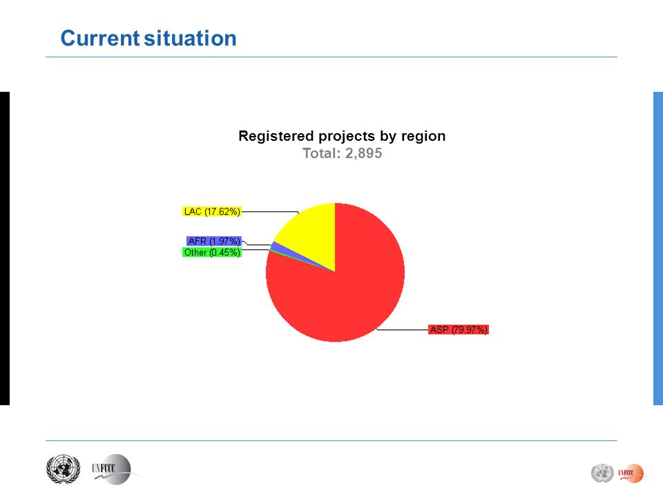 Registered projects by region Total: 2,895