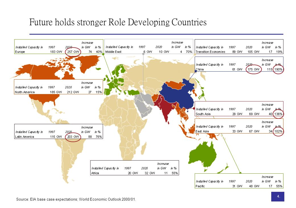 Future holds stronger Role Developing Countries