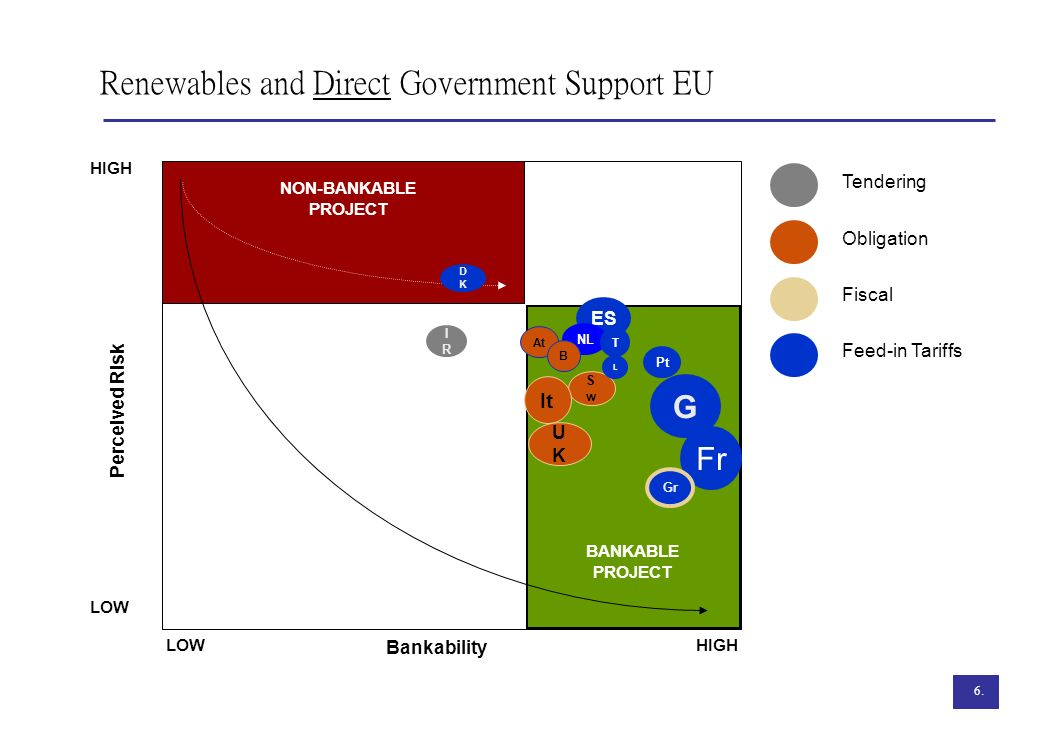 Renewables and Direct Government Support EU