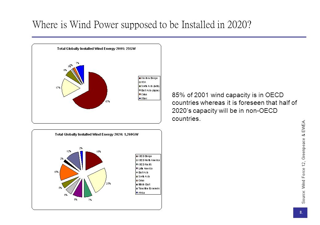 Where is Wind Power supposed to be Installed in 2020