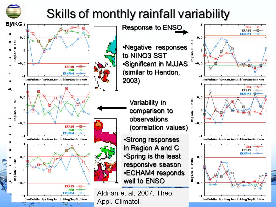Skills of monthly rainfall variability