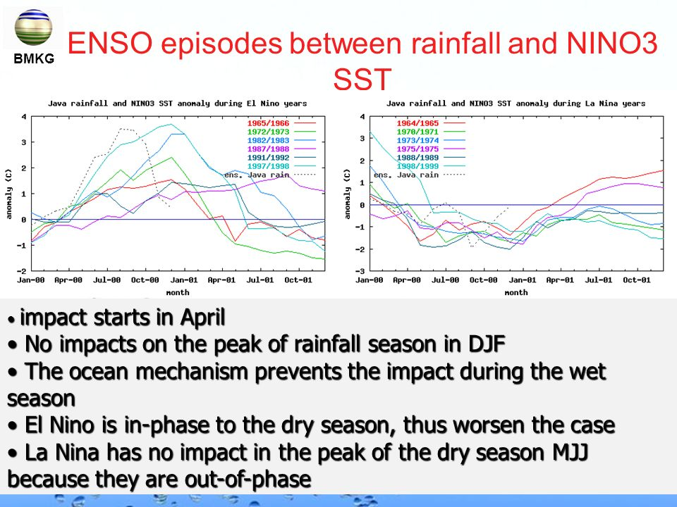 ENSO episodes between rainfall and NINO3 SST