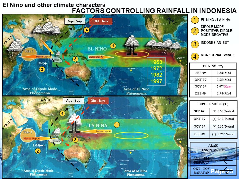 FACTORS CONTROLLING RAINFALL IN INDONESIA