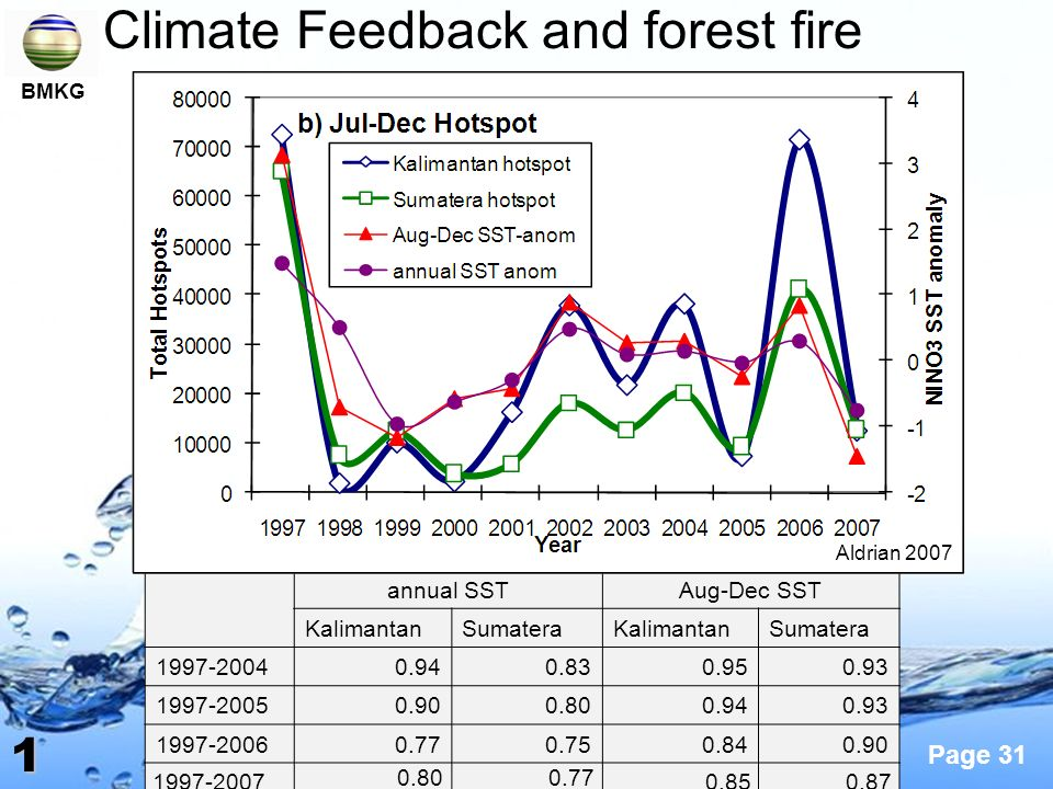 Climate Feedback and forest fire