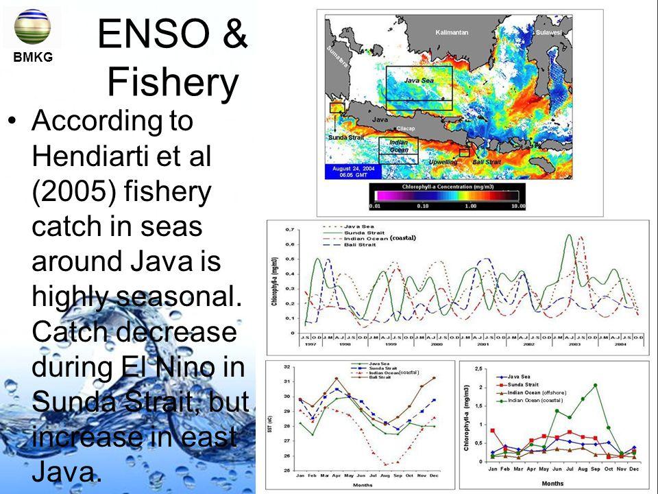 ENSO & Fishery BMKG.
