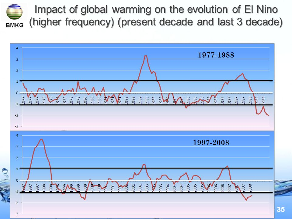 Impact of global warming on the evolution of El Nino (higher frequency) (present decade and last 3 decade)