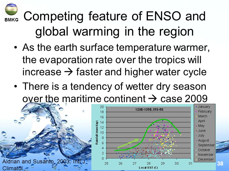 Competing feature of ENSO and global warming in the region