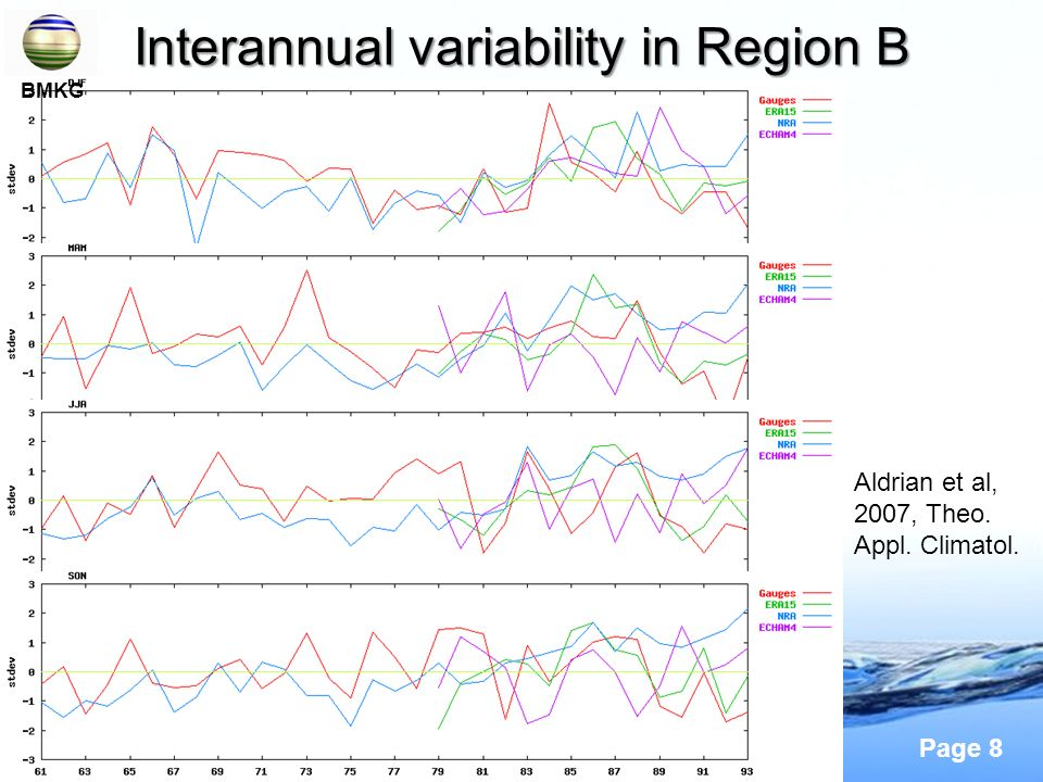 Interannual variability in Region B