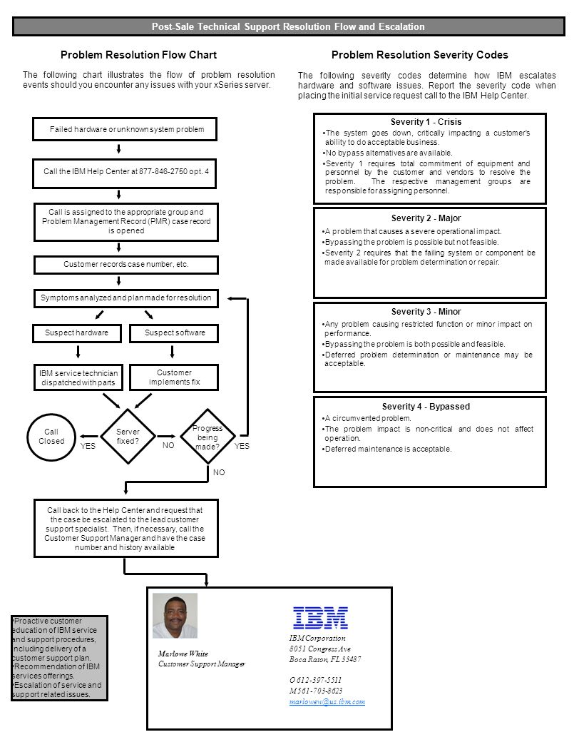 an introduction to the history of ibm global services Ibm daksh, also known as ibm global process services, is a business process  outsourcing (bpo) firm that was formerly known as daksh eservices.