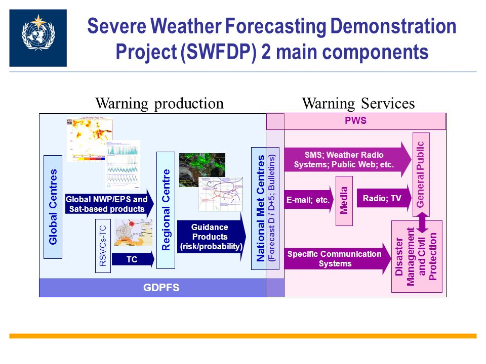 Severe Weather Forecasting Demonstration Project (SWFDP) 2 main components