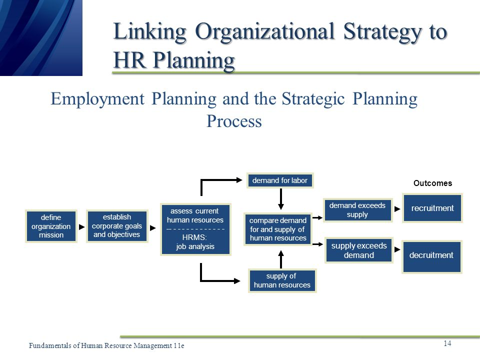 human resource planning and organizational strategy In fact, with the element of strategies and long term objectives of the organization  being widely associated with human resource planning these days, hr.