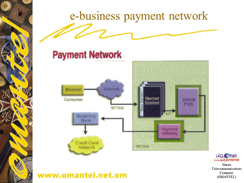 e-business payment network