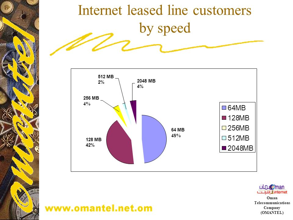 Internet leased line customers by speed