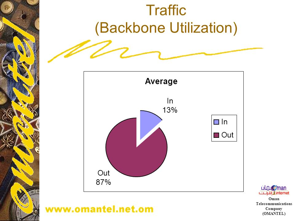 Traffic (Backbone Utilization)