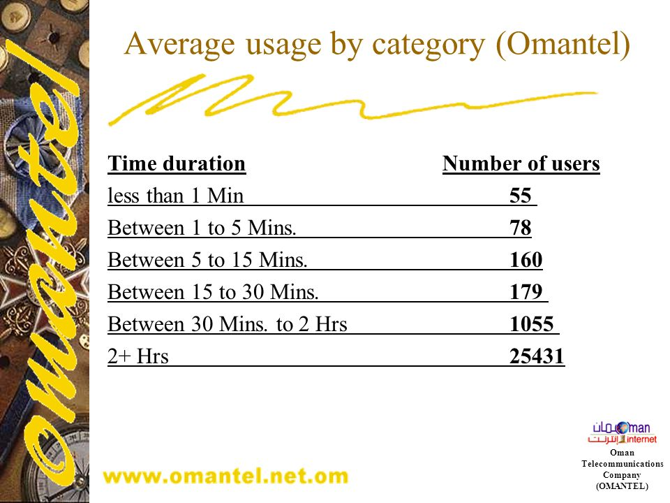 Average usage by category (Omantel)