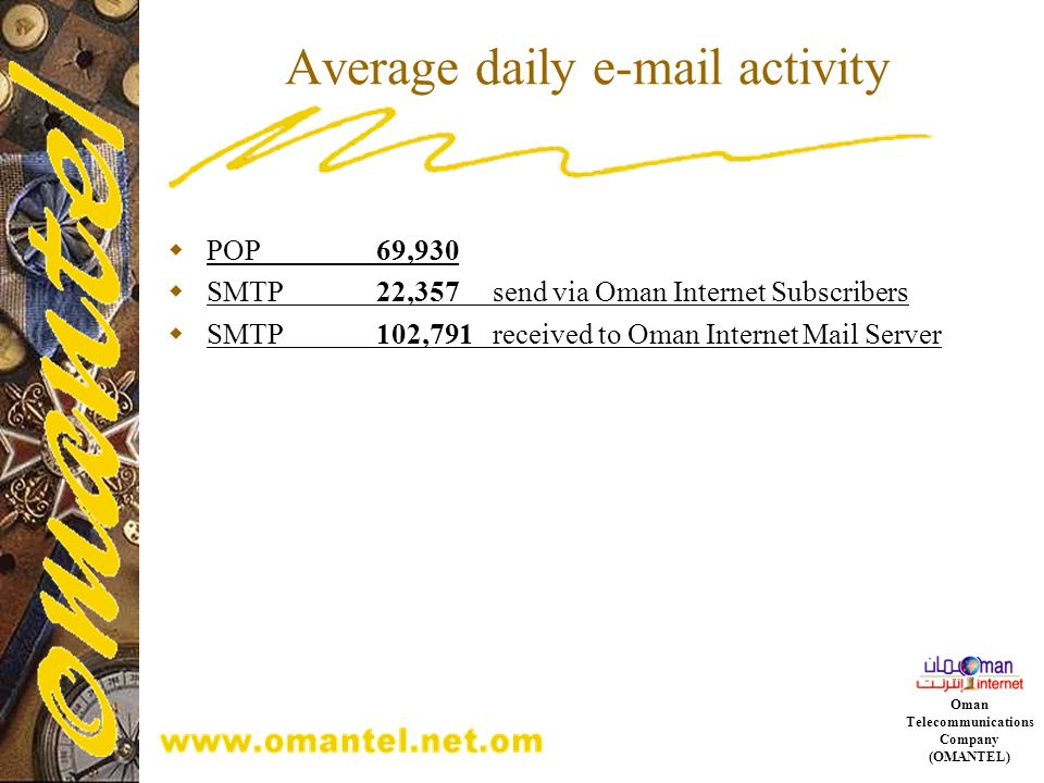Average daily e-mail activity