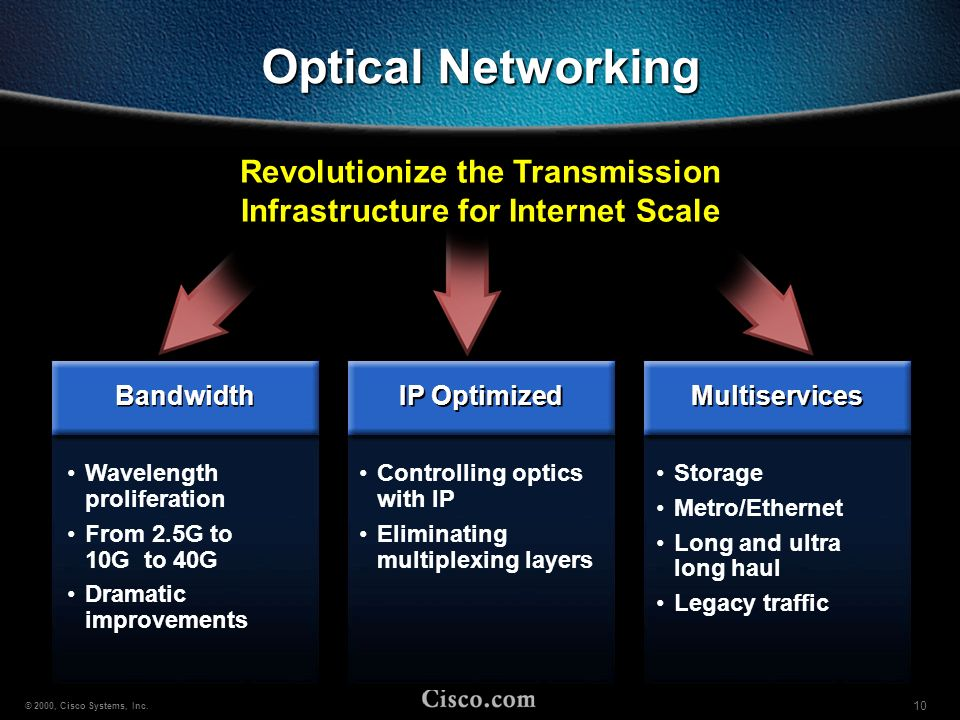 Revolutionize the Transmission Infrastructure for Internet Scale