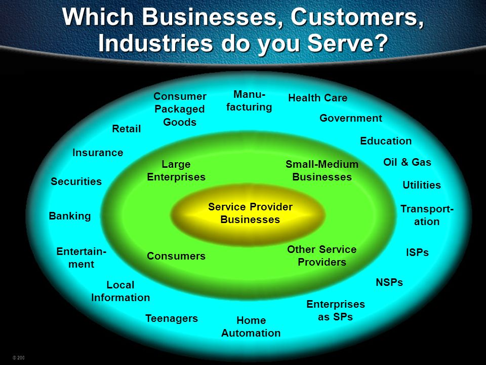 Which Businesses, Customers, Industries do you Serve