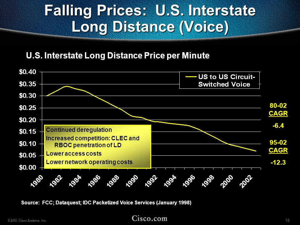 Falling Prices: U.S. Interstate Long Distance (Voice)