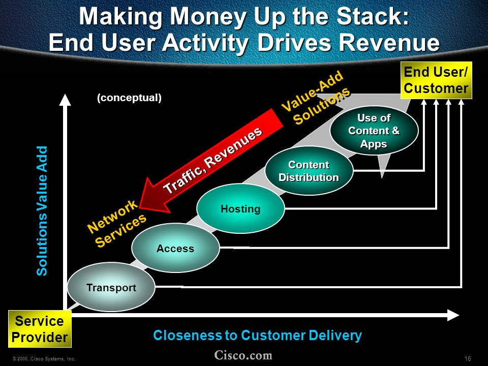 Making Money Up the Stack: End User Activity Drives Revenue