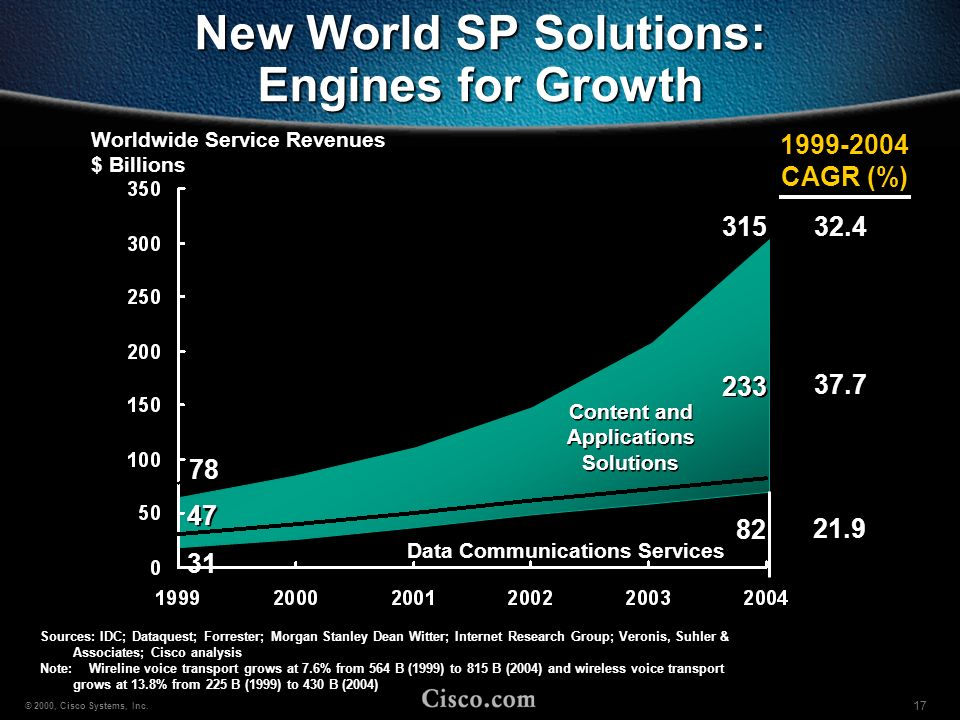 New World SP Solutions: Engines for Growth