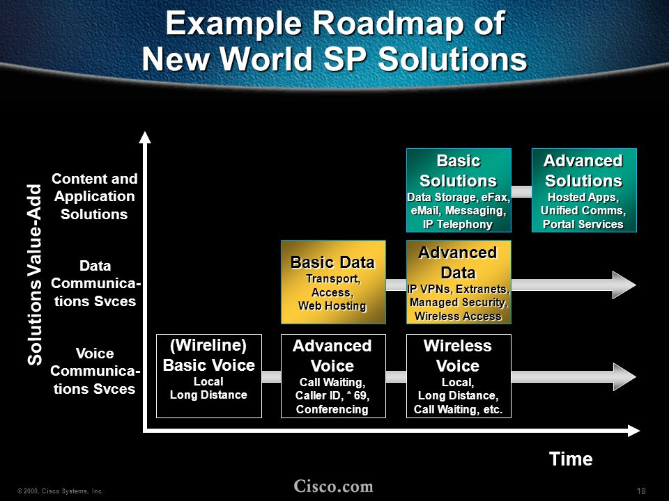 Example Roadmap of New World SP Solutions