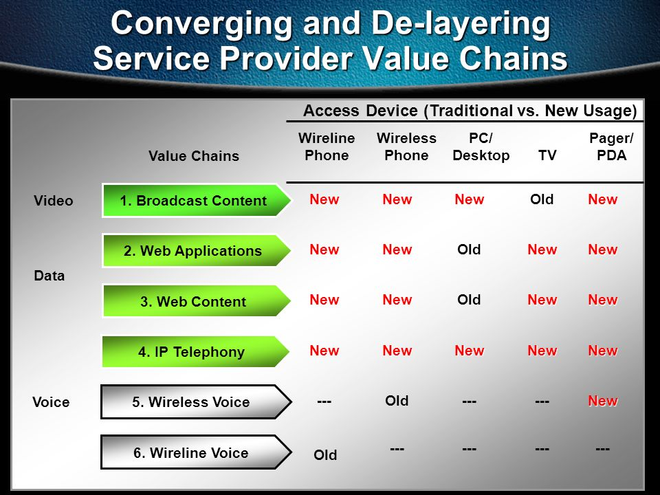 Converging and De-layering Service Provider Value Chains