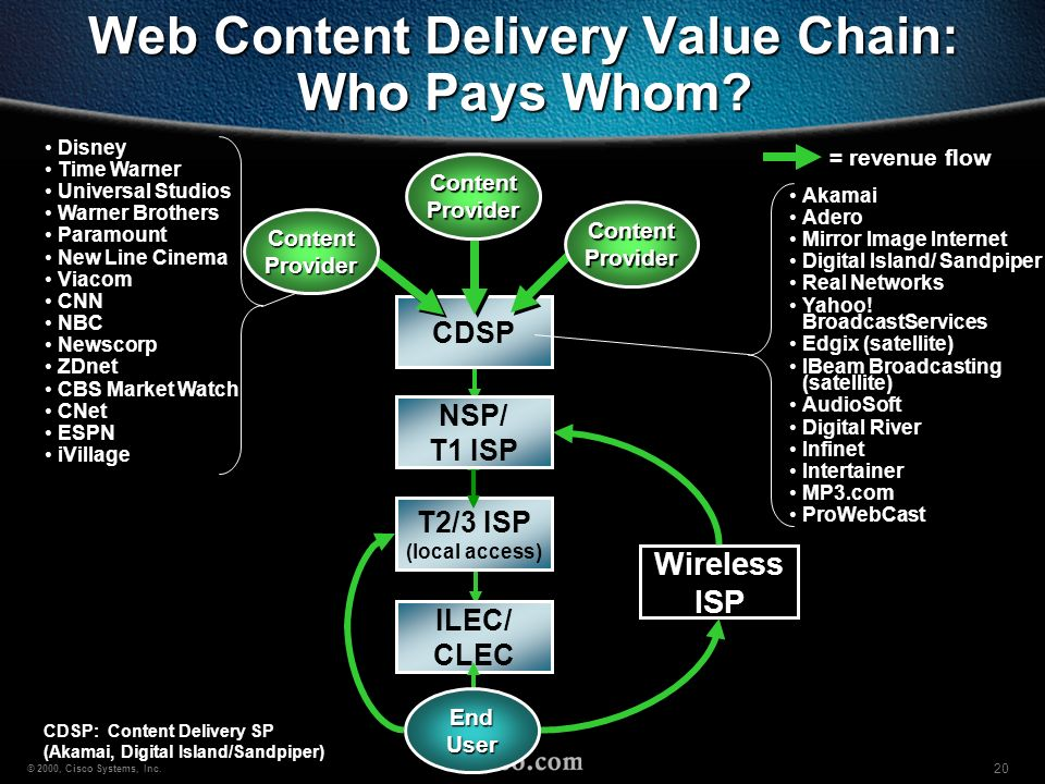Web Content Delivery Value Chain: Who Pays Whom