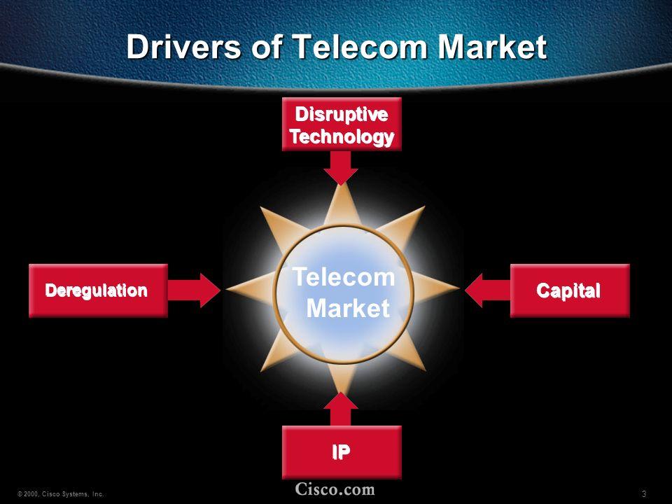 Drivers of Telecom Market
