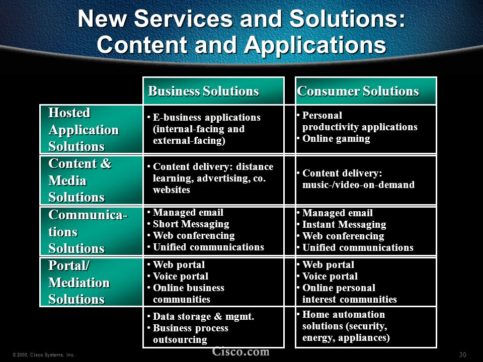 New Services and Solutions: Content and Applications