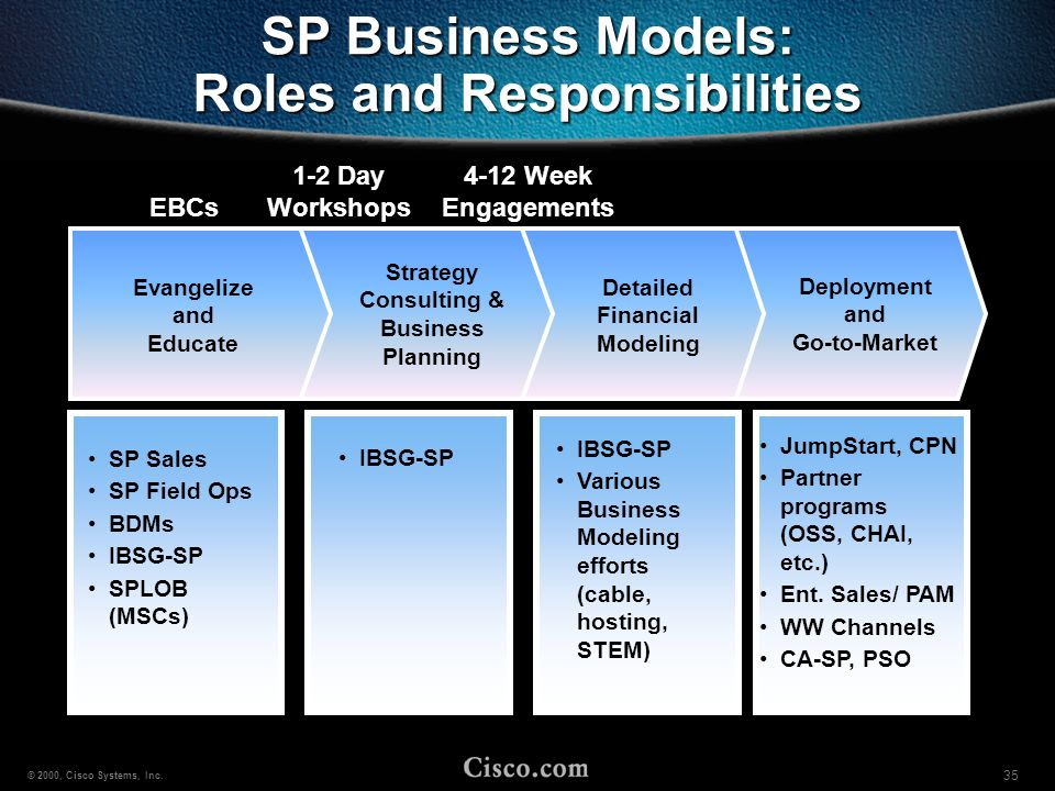 SP Business Models: Roles and Responsibilities