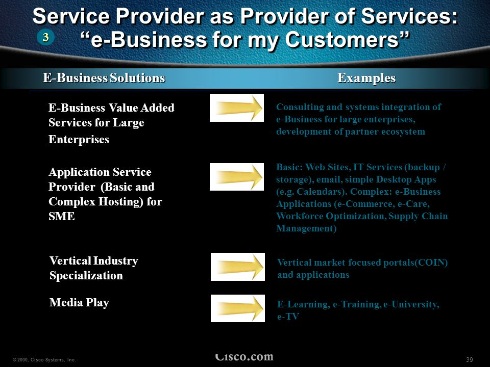 Service Provider as Provider of Services: e-Business for my Customers