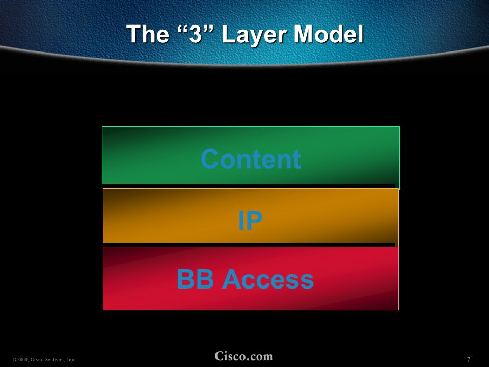 The 3 Layer Model Content IP BB Access
