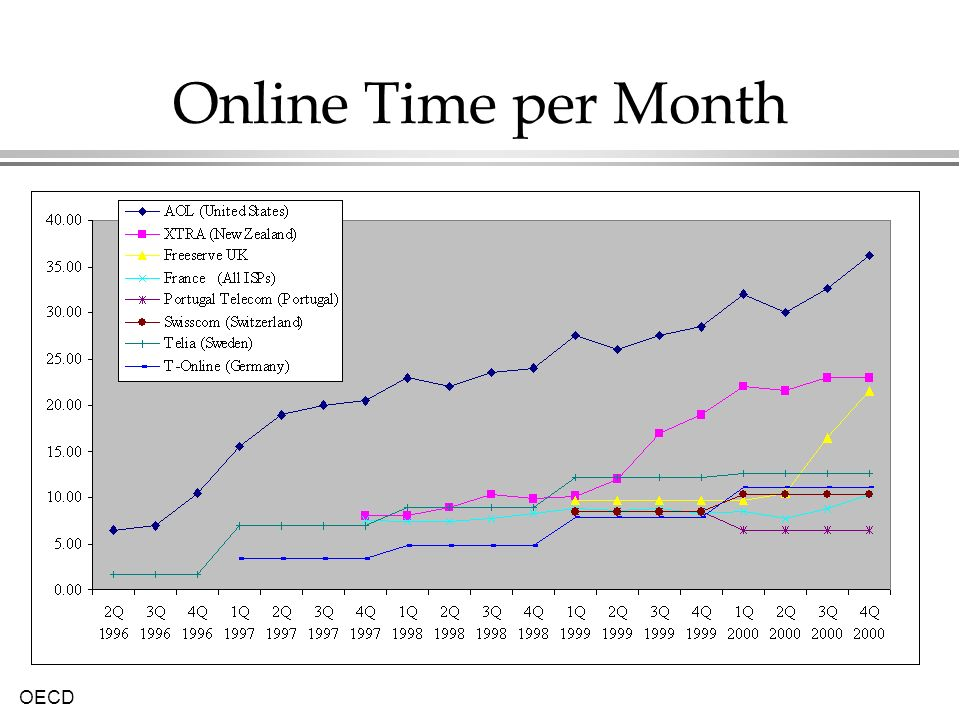 Online Time per Month