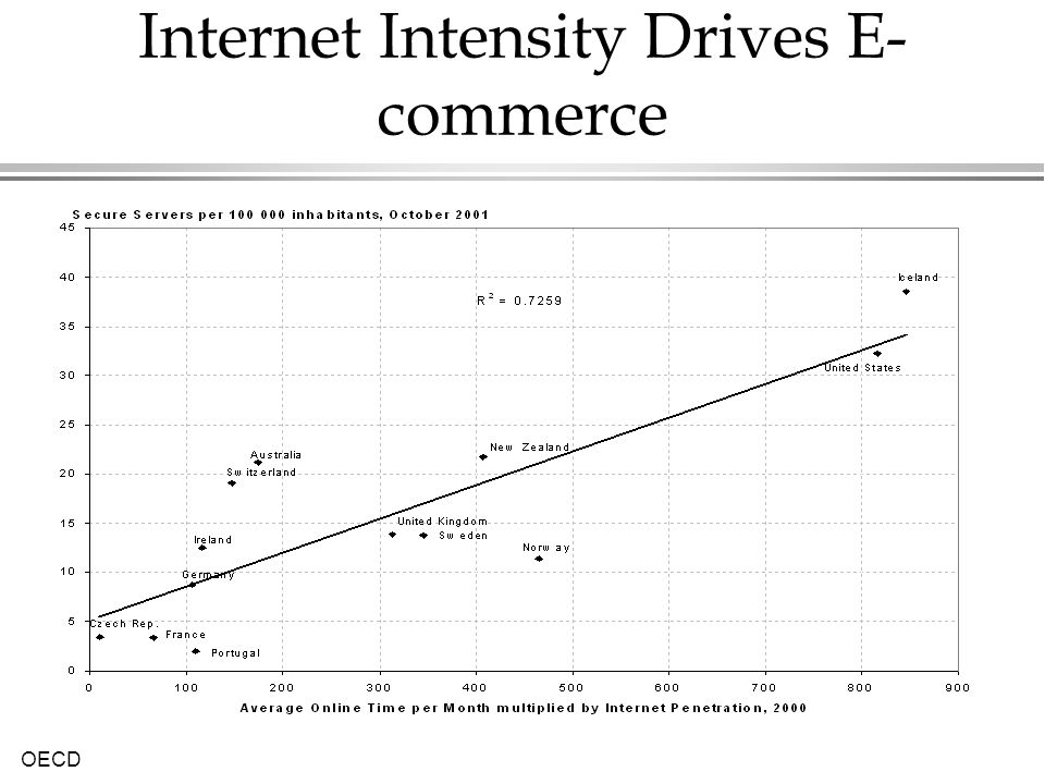 Internet Intensity Drives E-commerce