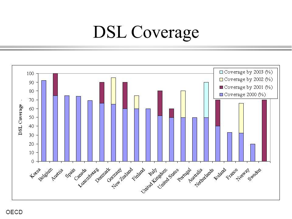 DSL Coverage