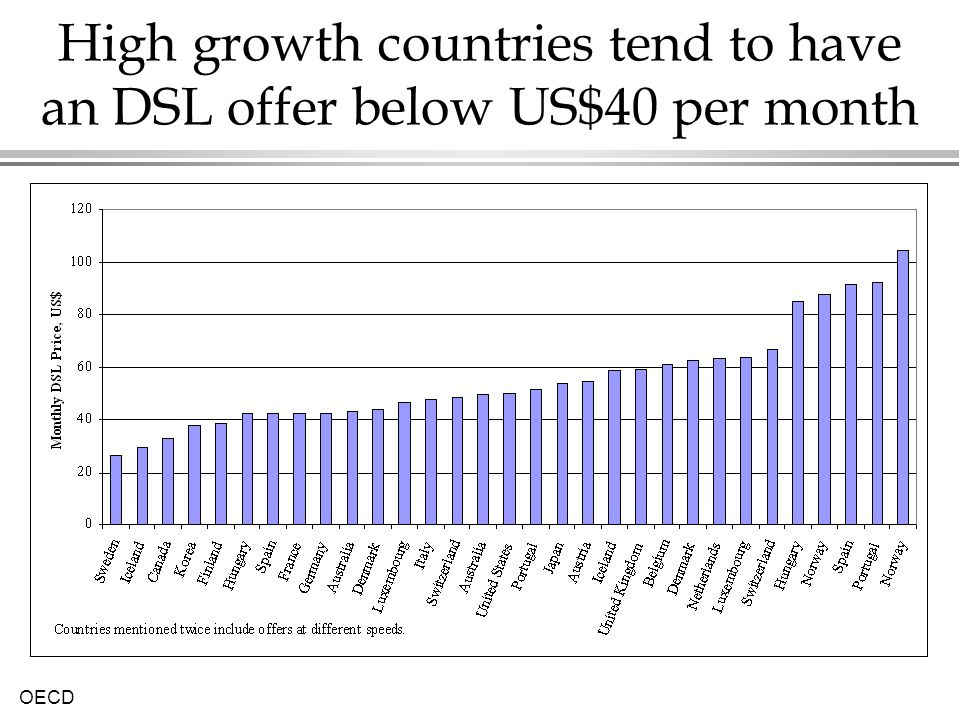 High growth countries tend to have an DSL offer below US$40 per month